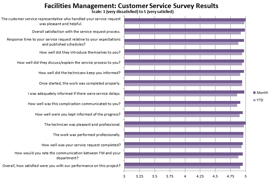 customer satisfaction survey introduction sample
