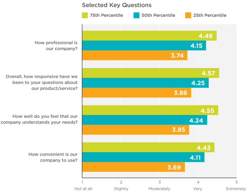 csat_graph_bar-chart-of-customer-satisfaction-survey-data-we-collected-by-percentile